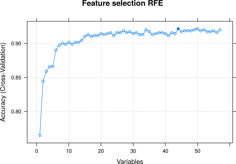 Comparison of machine learning methods in email spam detection